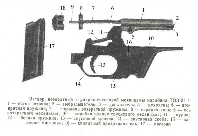 усм карабина ТОЗ 21-1
